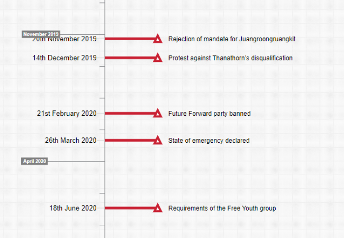 Thailand's growing protest movement (timeline cutout: Timixi, CC BY-NC-SA 4.0)