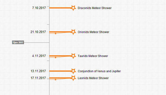Astronomy events in 2017 (timeline cutout: Timixi, CC BY-NC-SA 4.0)