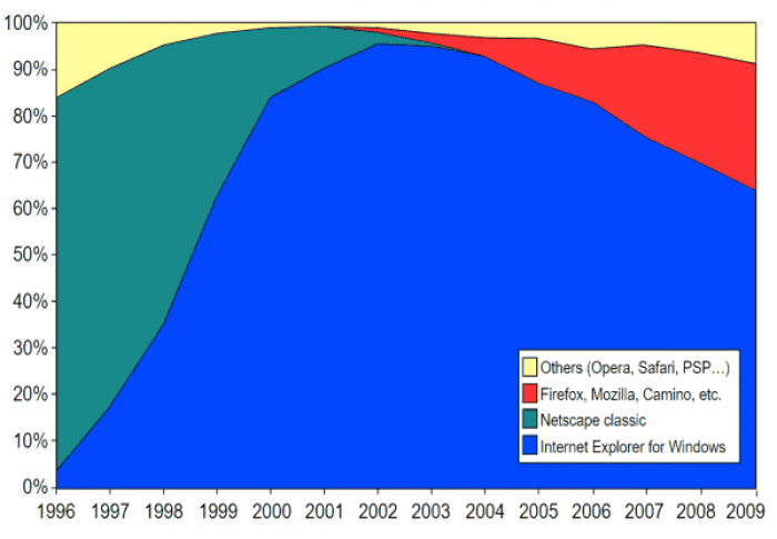 Changes in market share during the first war of browsers (chart: Furfur, CC BY-SA 3.0)