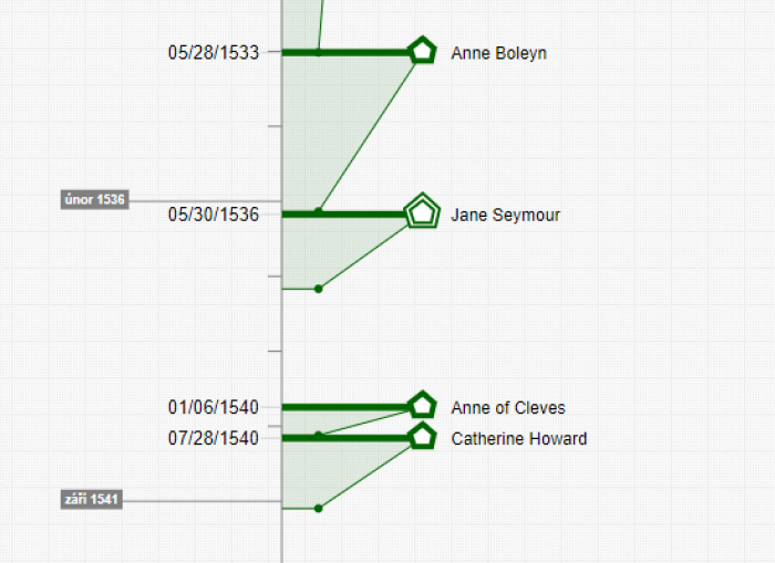 Wives of Henry VIII (timeline cutout: Timixi)