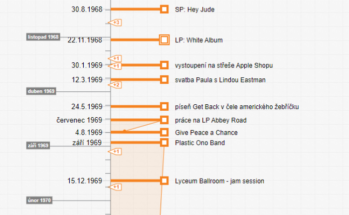 Beatles - life and work (timeline cutout: Timixi)