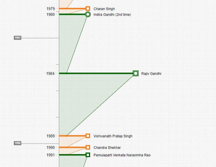Prime Ministers of India (timeline cutout: Timixi, CC BY-NC-SA 4.0)