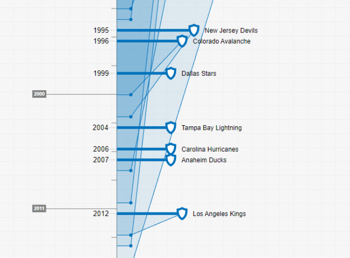 Stanley Cup - winning teams (timeline cutout: Timixi, CC BY-NC-SA 4.0)