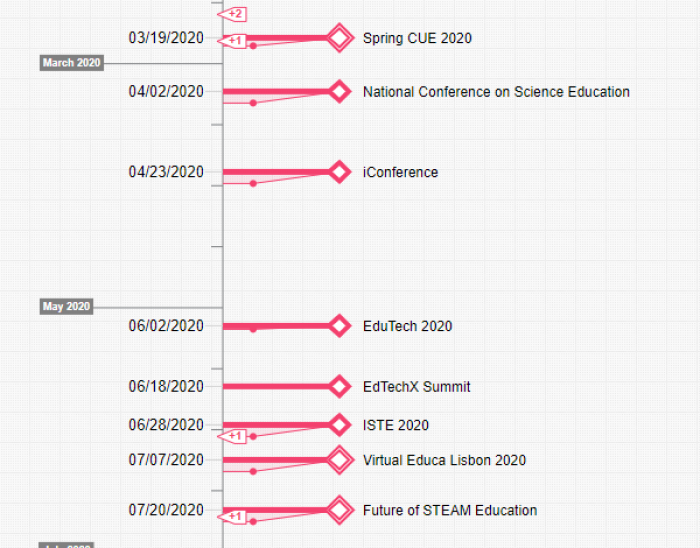 Educational events and conferences (timeline cutout: Timixi, CC BY-NC-SA 4.0)